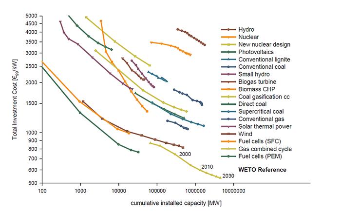 Carbon Capture Sequestration 2016