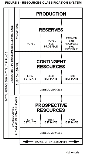 Petroleum Reserves and Resources Definitions | Society of