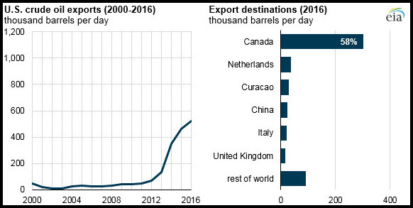 US Crude Oil and Petroleum Products Exports Doubled Over