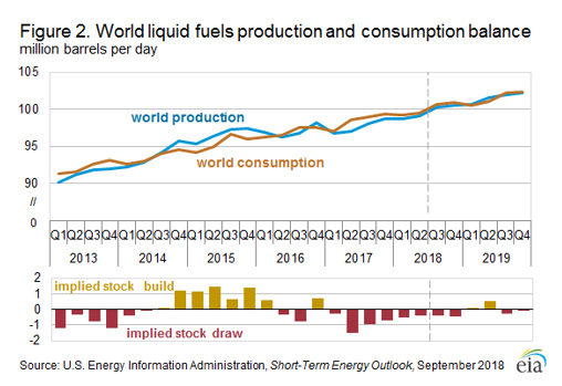 JPT US Now Top Global Oil Producer But its Limits Are Showing
