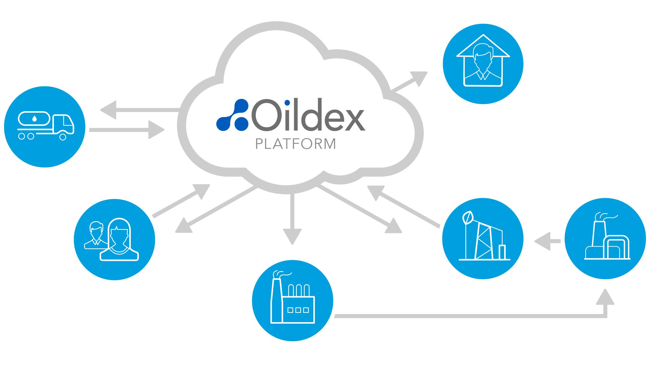 Supply Chain Finance Platform - Openinvoice an oildex solution