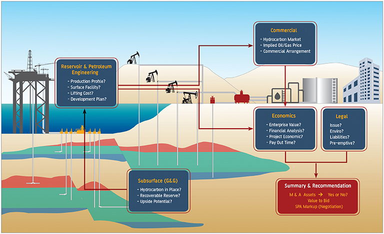 evaluation and monitoring of the oil and gas asset essay Fuel testing fuel testing and  fuel oil, gas oil, bunker fuel  gas-to-liquids   wear debris analysis as a condition monitoring tool: download our on demand.