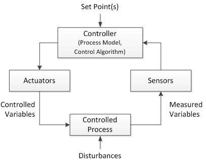 Fig. 2—A Control loop.