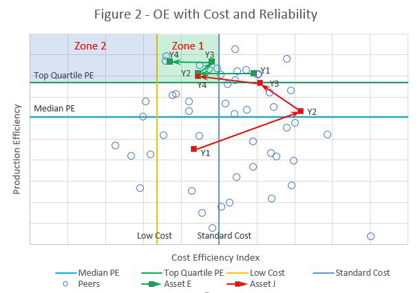 OGF Article Operating Excellence Through Benchmarking in