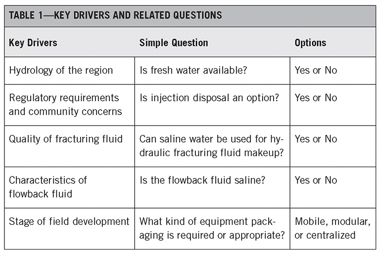 Water Management for Hydraulic Fracturing in Unconventional