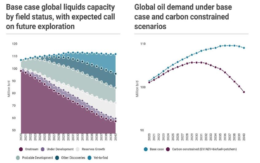 JPT Wood Mackenzie: Peak Oil Demand Is Coming, Will