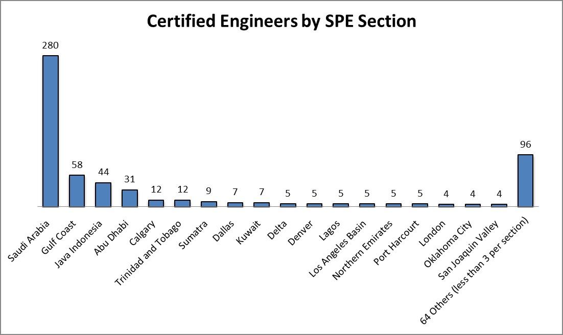 Spe Certification An Essential Milestone For Petroleum Professionals