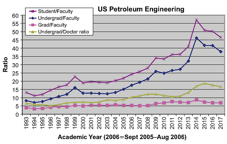 Jpt Petroleum Engineering Graduation Rate Exceeds Demand