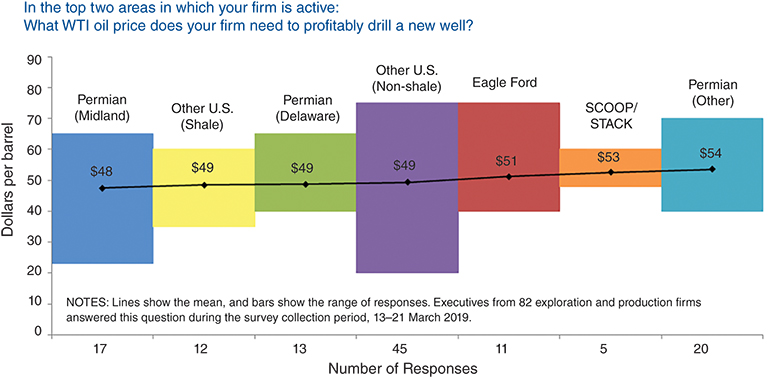 JPT Make or Breakeven: Is Unconventional Oil Production