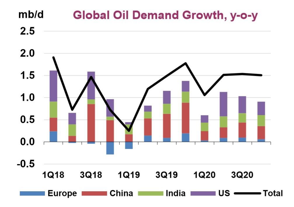 https://www.spe.org/media/filer_public/5c/cb/5ccbcf90-fa1c-433d-91b5-b683dd0bb28e/jpt_2019_06_oil_demand_growth_fig1.jpg