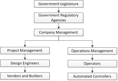 Fig. 1—Simplified hierarchy of project and operating assets.