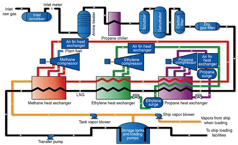 will lng plants meet a growing demand for clean energy rh spe org Salt Natural Gas Storage Process Diagram LNG Regasification Process