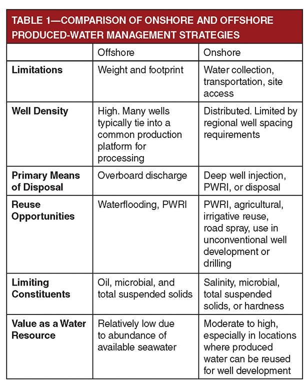 difference between onshore and offshore oil and gas