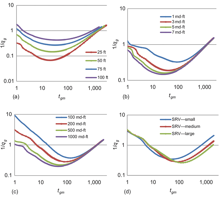 JPT Characterization of Hydraulic-Fracture Geometry in Shale-Gas