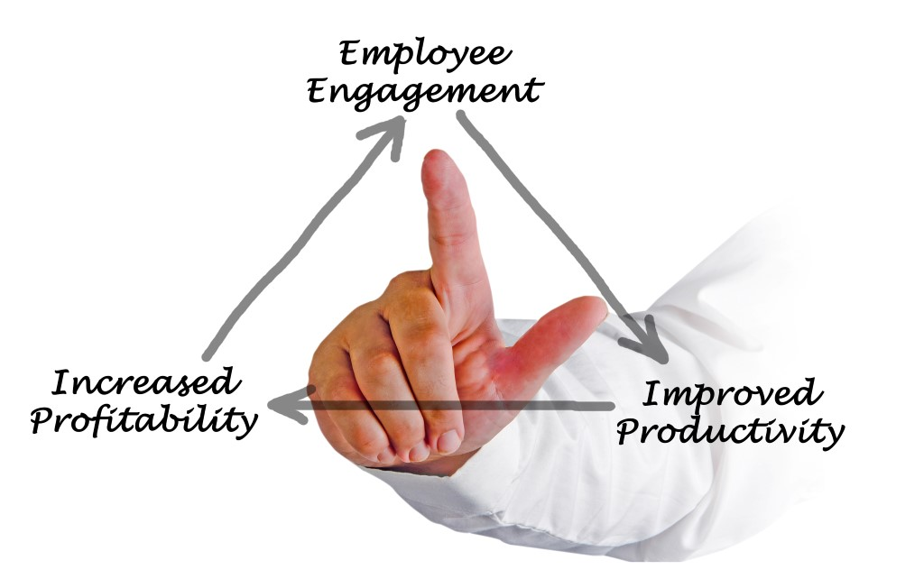 the importance of employee engagement Employee engagement is a fundamental concept in the effort to understand and describe, both qualitatively and quantitatively, the nature of the relationship between an organization and its employeesan engaged employee is defined as one who is fully absorbed by and enthusiastic about their work and so takes positive action to further the organization's reputation and interests.