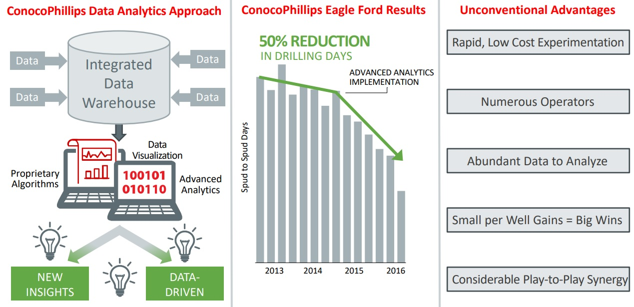 JPT How ConocoPhillips Solved its Big Data Problem