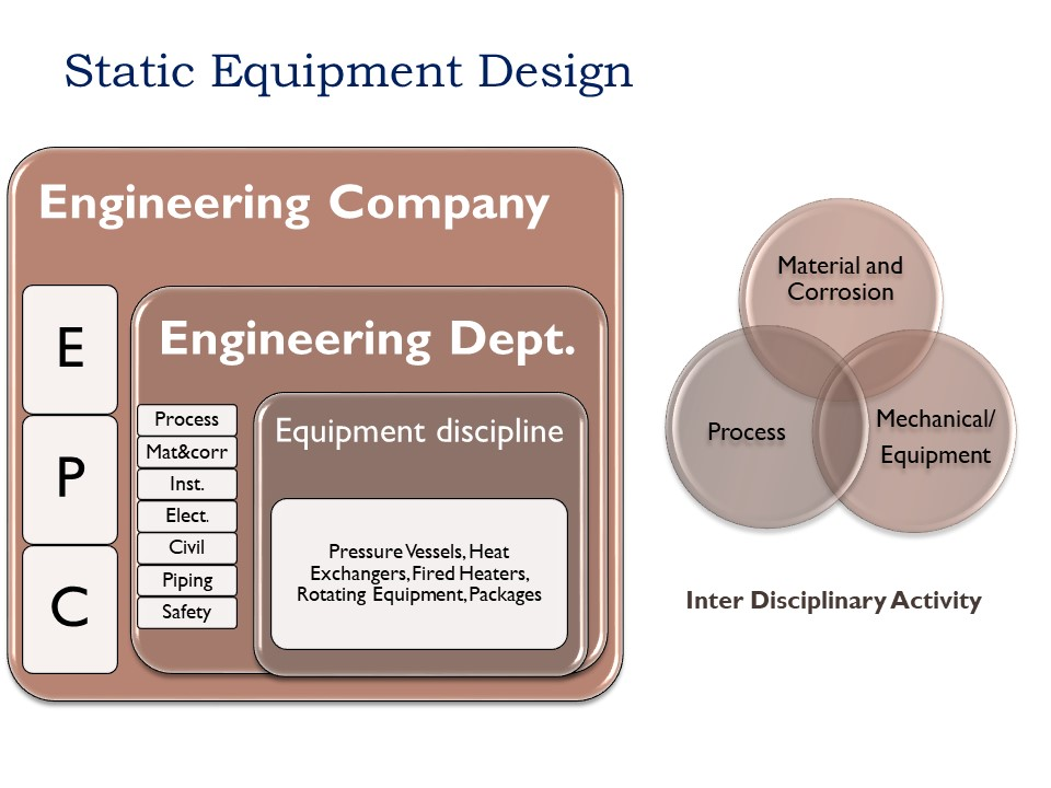 Static Equipment: A Look Inside the 'How and Why' of