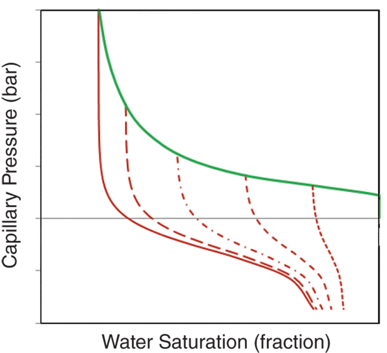 1—saturation/capillary-pressure drainage (solid green) and imbibition  scanning curves (red)  scanning curves begin from the endpoint of each  drainage path