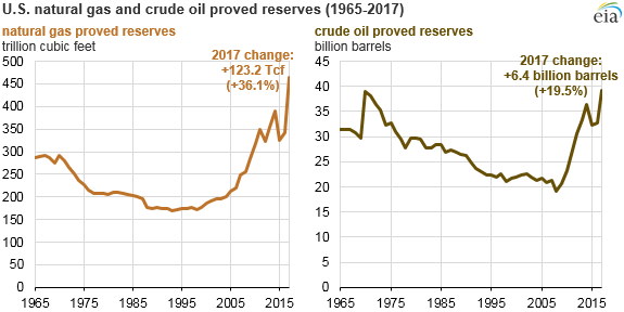 JPT US Oil, Gas Reserves Hit All-Time Highs