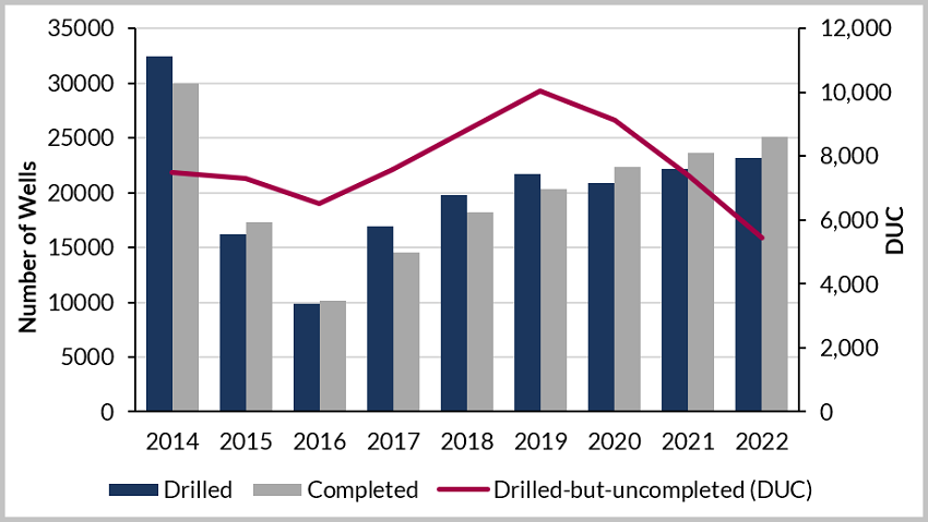 JPT US Shale To Drill And Complete 20,000 Wells This Year